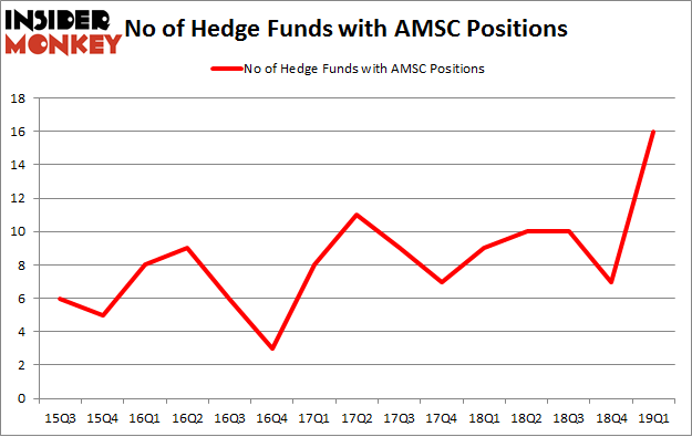 No of Hedge Funds with AMSC Positions