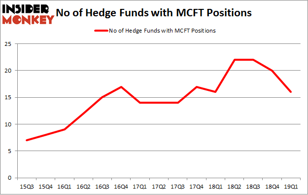 No of Hedge Funds with MCFT Positions