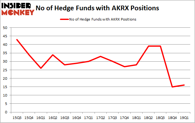 No of Hedge Funds with AKRX Positions