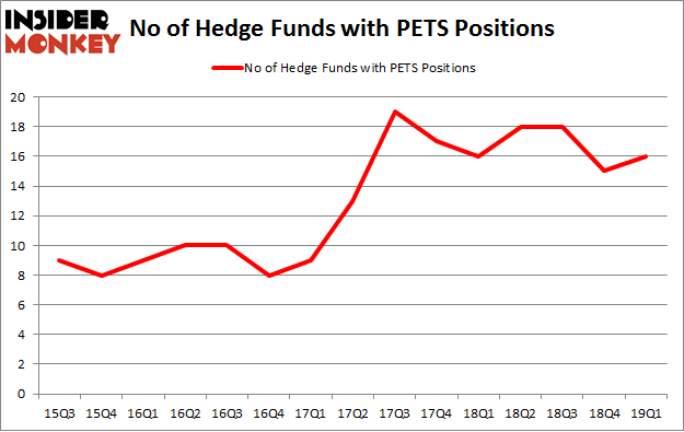 No of Hedge Funds with PETS Positions