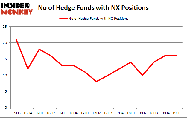 No of Hedge Funds with NX Positions