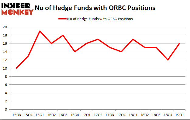 No of Hedge Funds with ORBC Positions