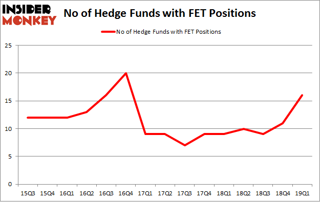 No of Hedge Funds with FET Positions