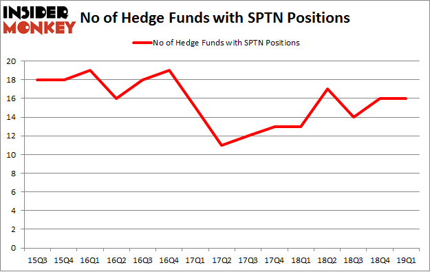 No of Hedge Funds with SPTN Positions
