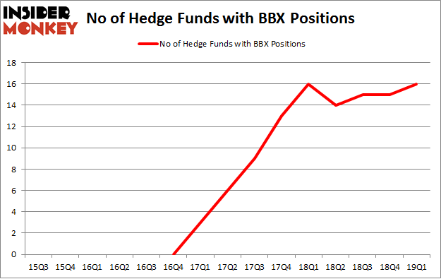 No of Hedge Funds with BBX Positions