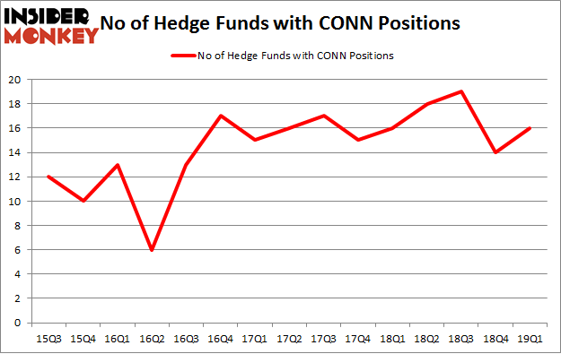 No of Hedge Funds with CONN Positions