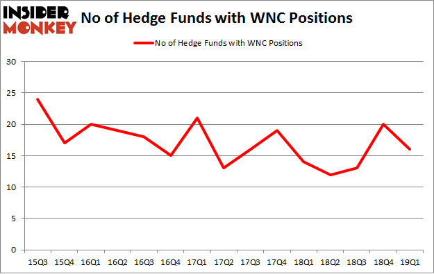 No of Hedge Funds with WNC Positions