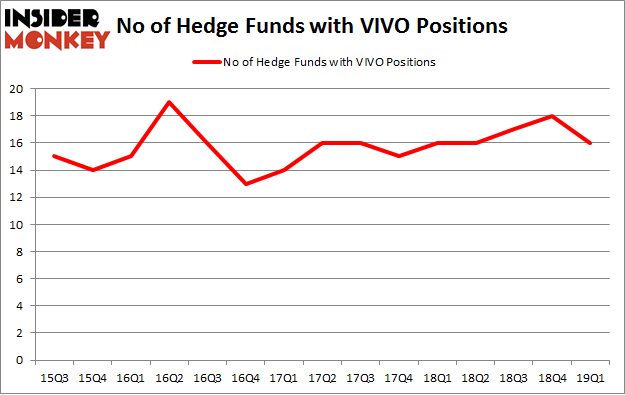 No of Hedge Funds with VIVO Positions