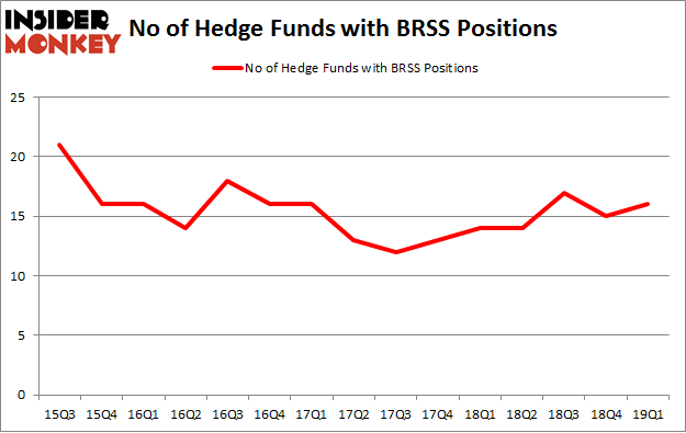 No of Hedge Funds with BBRS Positions