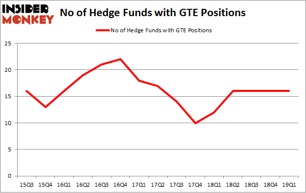 No of Hedge Funds with GTE Positions