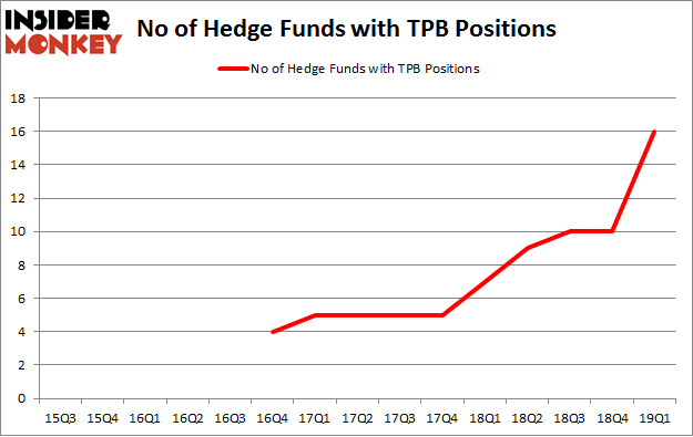 No of Hedge Funds with TPB Positions