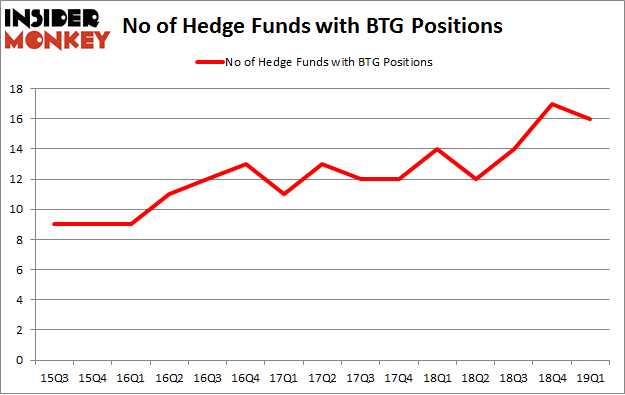 No of Hedge Funds with BTG Positions