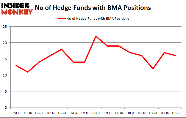 No of Hedge Funds with BMA Positions
