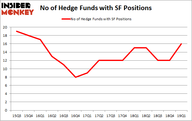 No of Hedge Funds with SF Positions