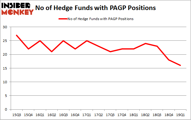 No of Hedge Funds with PAGP Positions
