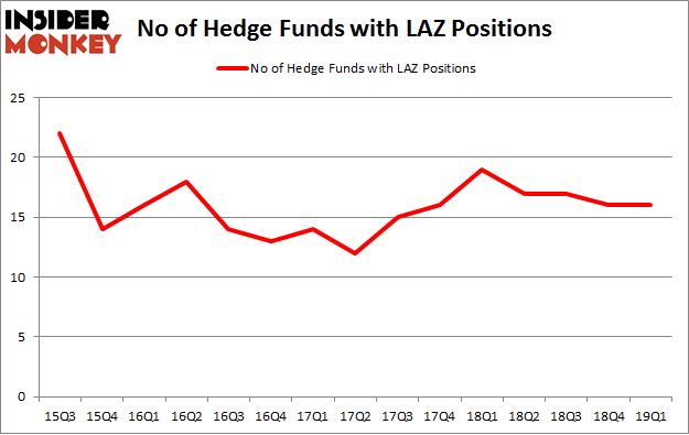 No of Hedge Funds with LAZ Positions