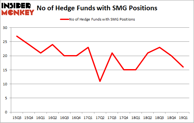 No of Hedge Funds with SMG Positions