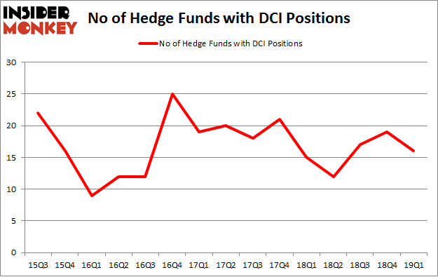 No of Hedge Funds with DCI Positions