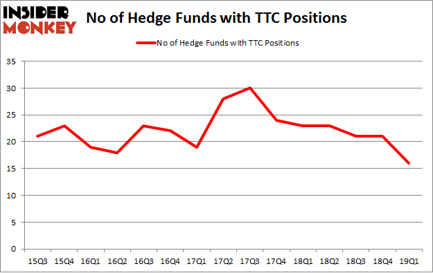 No of Hedge Funds with TTC Positions