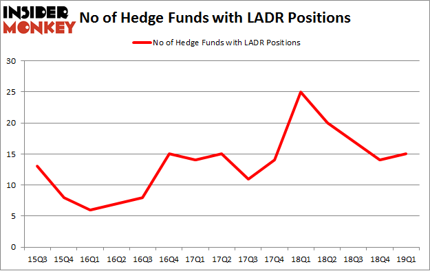 No of Hedge Funds with LADR Positions