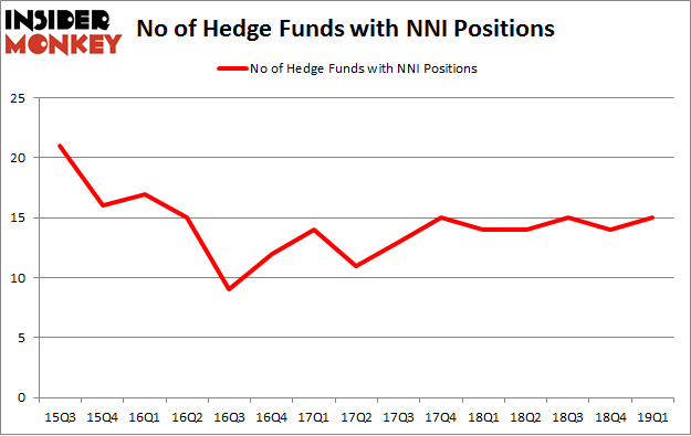 No of Hedge Funds with NNI Positions