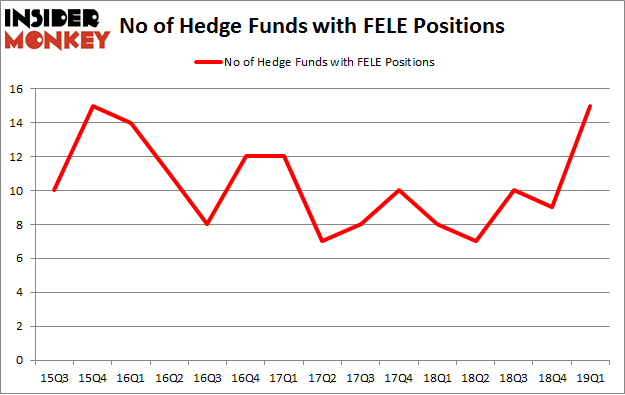 No of Hedge Funds with FELE Positions