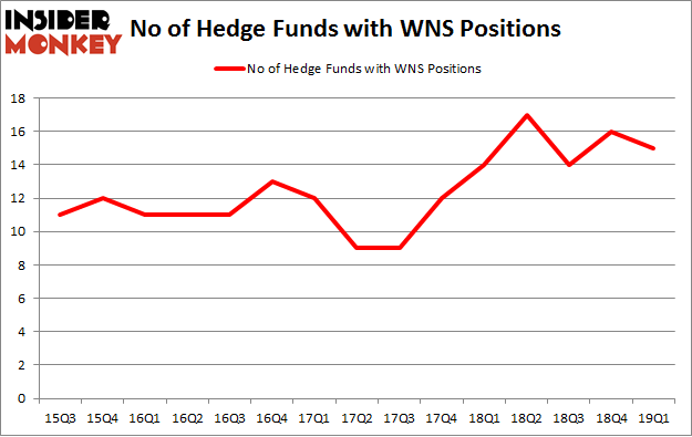 No of Hedge Funds with WNS Positions