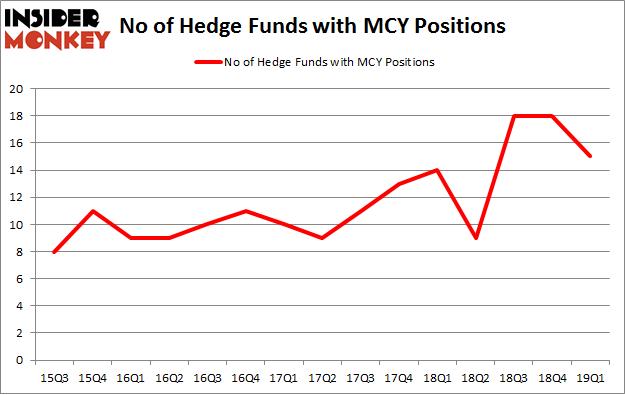 No of Hedge Funds with MCY Positions