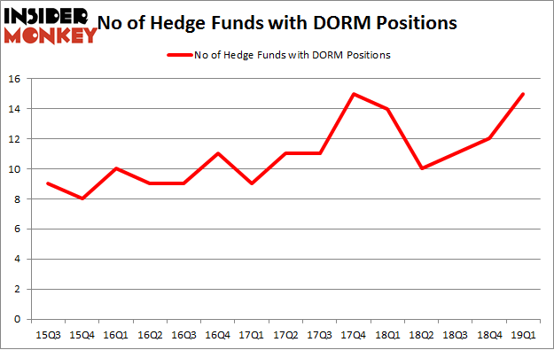 No of Hedge Funds with DORM Positions