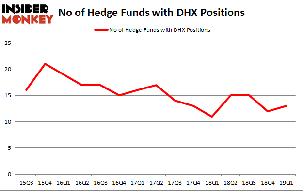 No of Hedge Funds with DHX Positions