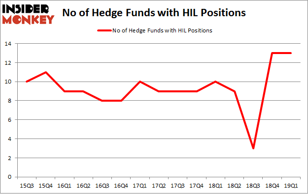 No of Hedge Funds with HIL Positions