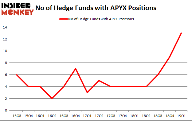 No of Hedge Funds with APYX Positions