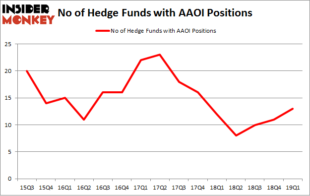 No of Hedge Funds with AAOI Positions