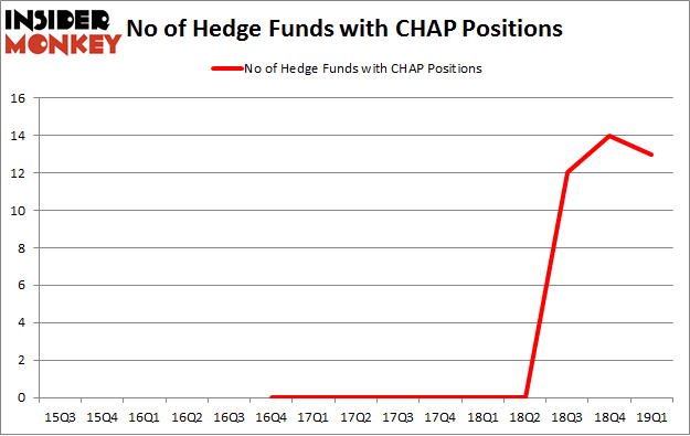 No of Hedge Funds with CHAP Positions