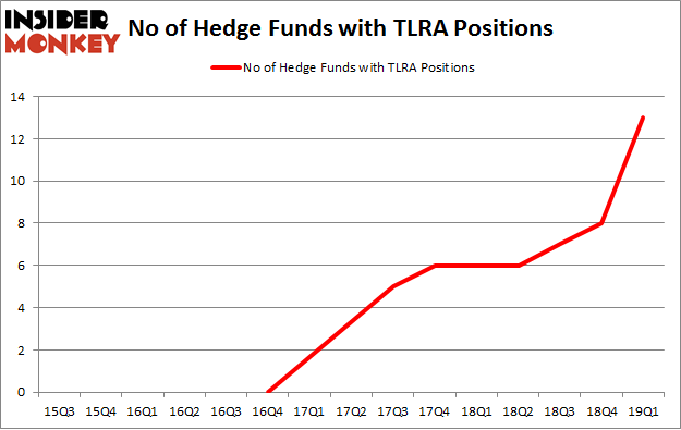 No of Hedge Funds with TLRA Positions