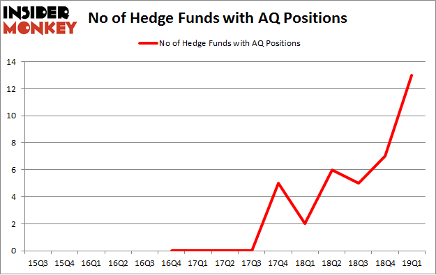 No of Hedge Funds with AQ Positions