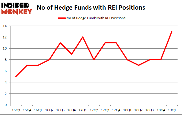 No of Hedge Funds with REI Positions