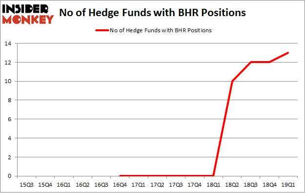 No of Hedge Funds with BHR Positions