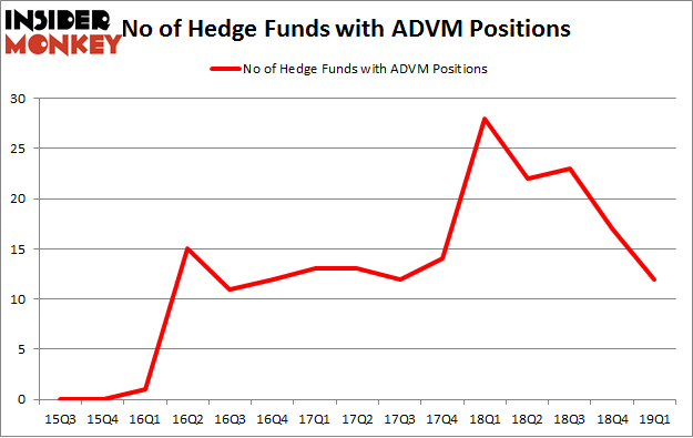 No of Hedge Funds with ADVM Positions