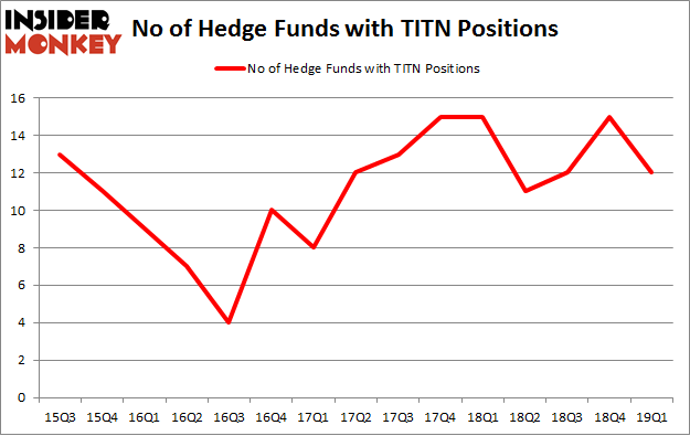 No of Hedge Funds with TITN Positions