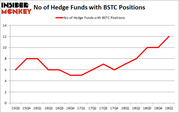 No of Hedge Funds with BSTC Positions
