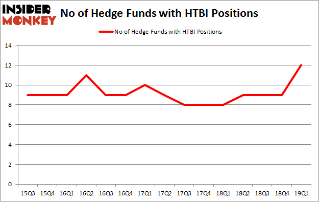 No of Hedge Funds with HTBI Positions