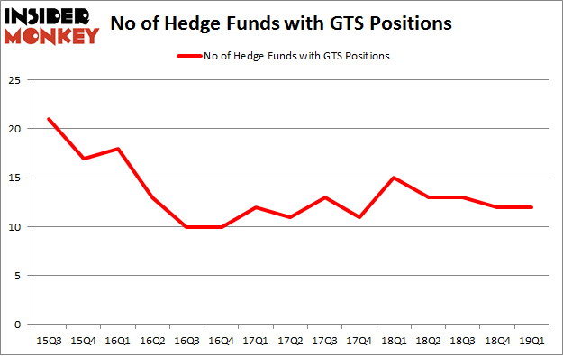 No of Hedge Funds with GTS Positions