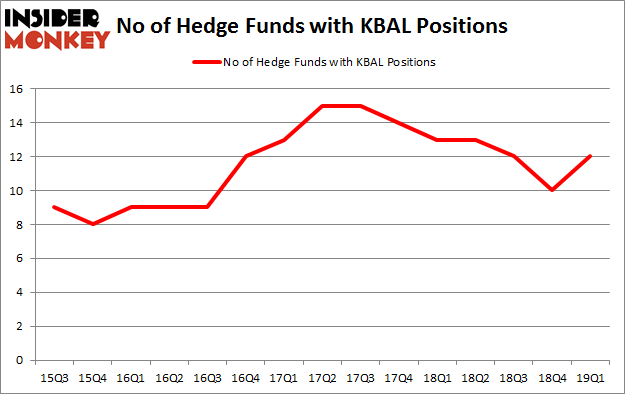 No of Hedge Funds with KBAL Positions