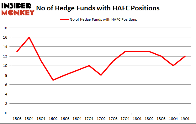 No of Hedge Funds with HAFC Positions