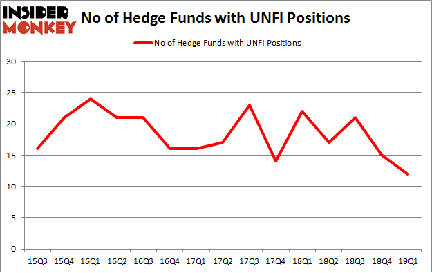 No of Hedge Funds with UNFI Positions