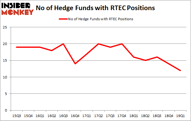 No of Hedge Funds with RTEC Positions