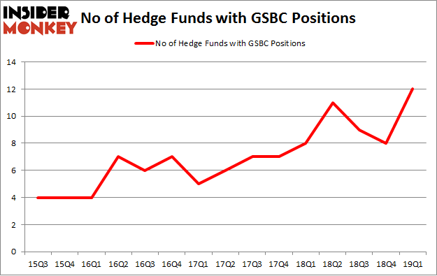 No of Hedge Funds with GSBC Positions