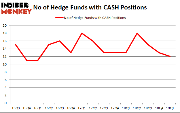 No of Hedge Funds with CASH Positions