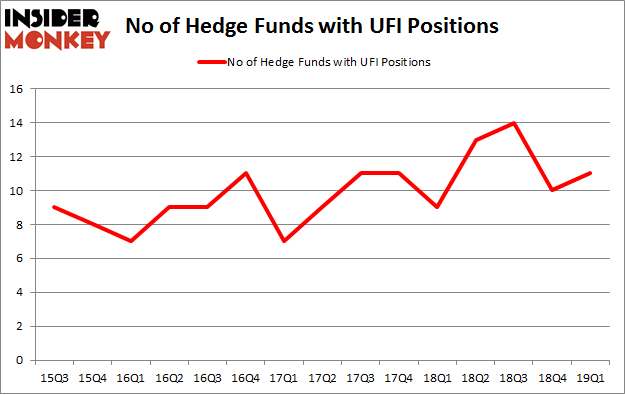 No of Hedge Funds with UFI Positions